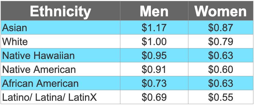 Pay Wage Data